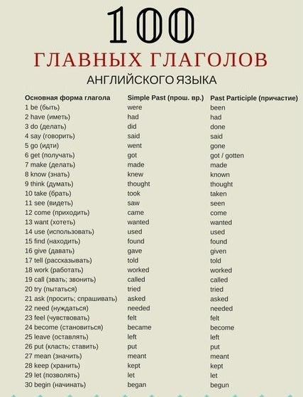 Top 100 English verbs in three forms with translation  Page 1