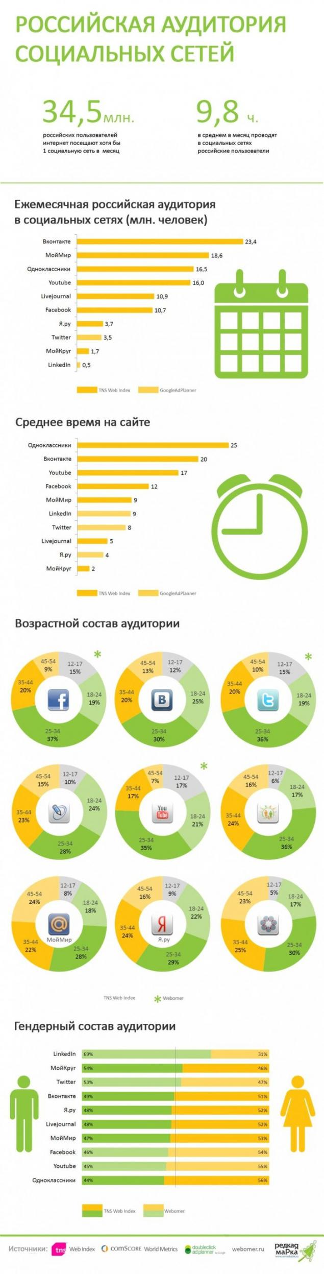 Infographic in excel 2018