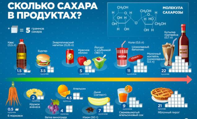 Different Types Of Foods Combined To Form A New Food