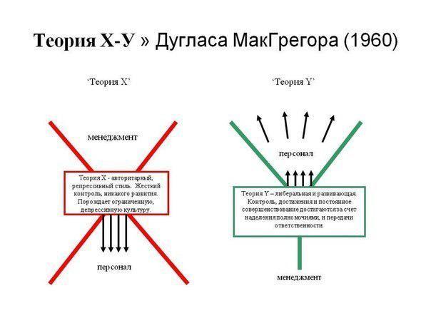 theory of douglas mcgregor