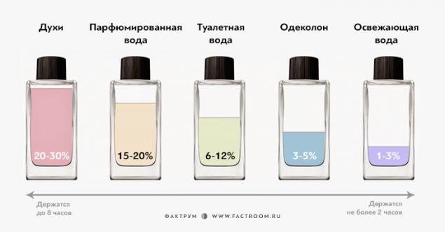 diferencia entre agua de colonia y perfume