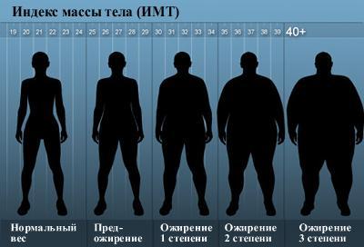 Grado 1 tratamiento obesidad