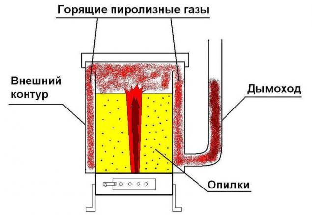 Получение пиролизного газа своими руками
