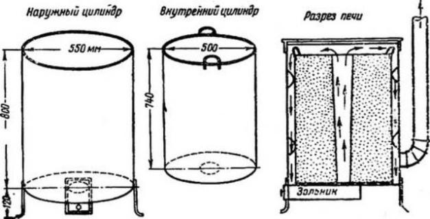 Пиролизная печь для сжигания мусора своими руками