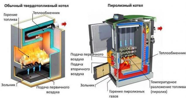 отопительные котлы на твердом топливе длительного горения