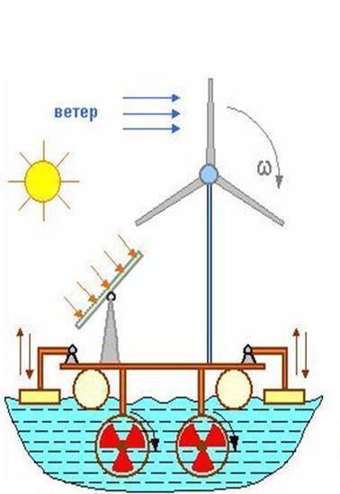 Ветровая энергия для дома своими руками - Stroisipplast.ru
