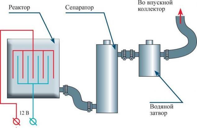 Генератор водорода на авто