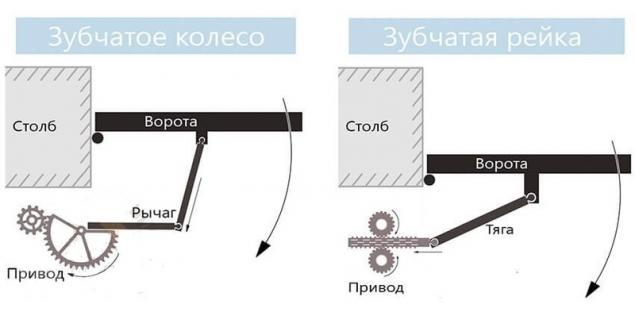 Автоматика для распашных ворот своими руками чертежи 74