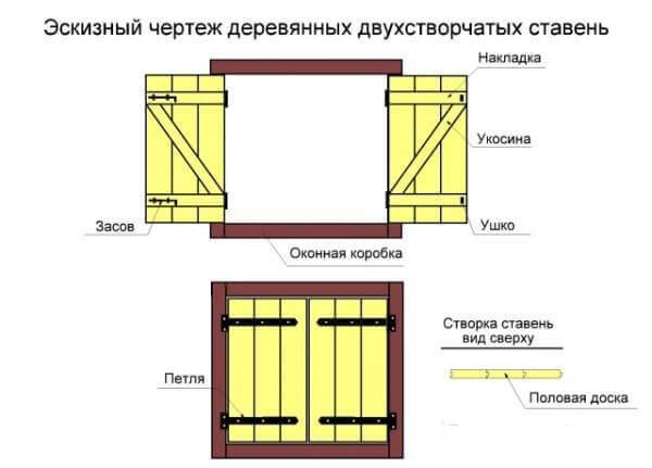 Окна своими руками проекты
