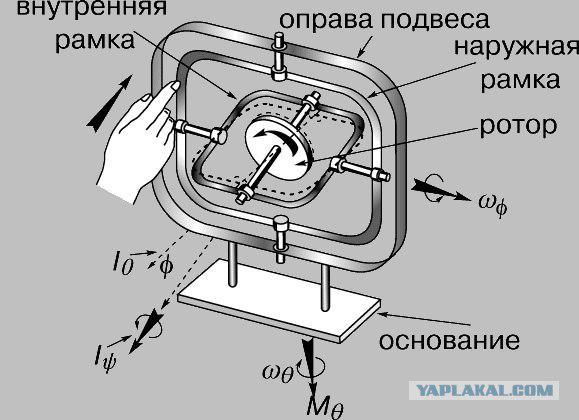 Схема гироскопа своими руками