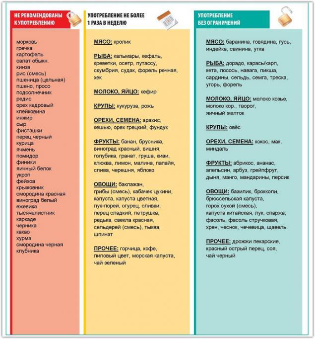 Гипоаллергенная диета при васкулите