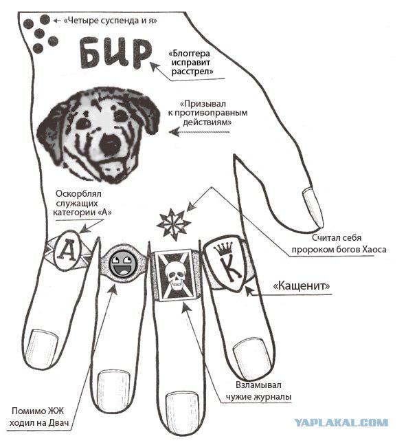 Татуировки на руке мужские блатные